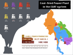 Coal Fired Power Plant in EGAT System